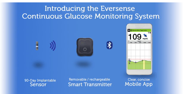 Eversense Continuous Glucose Monitoring System
